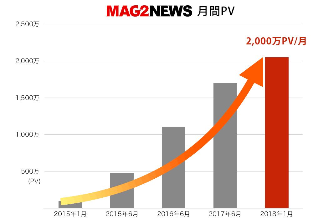 mag2newsPVgraph